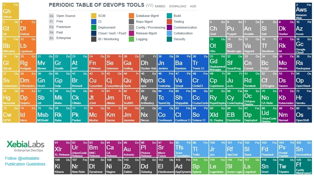 DevOps periodic table.jpg